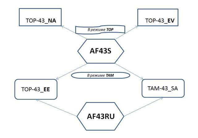 Схема применения TOP-432EE и TOP-434EE